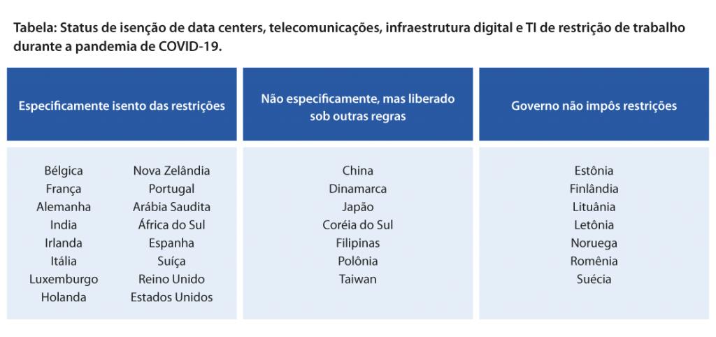 Status de data centers pelo mundo por conta da pandemia de COVID-19