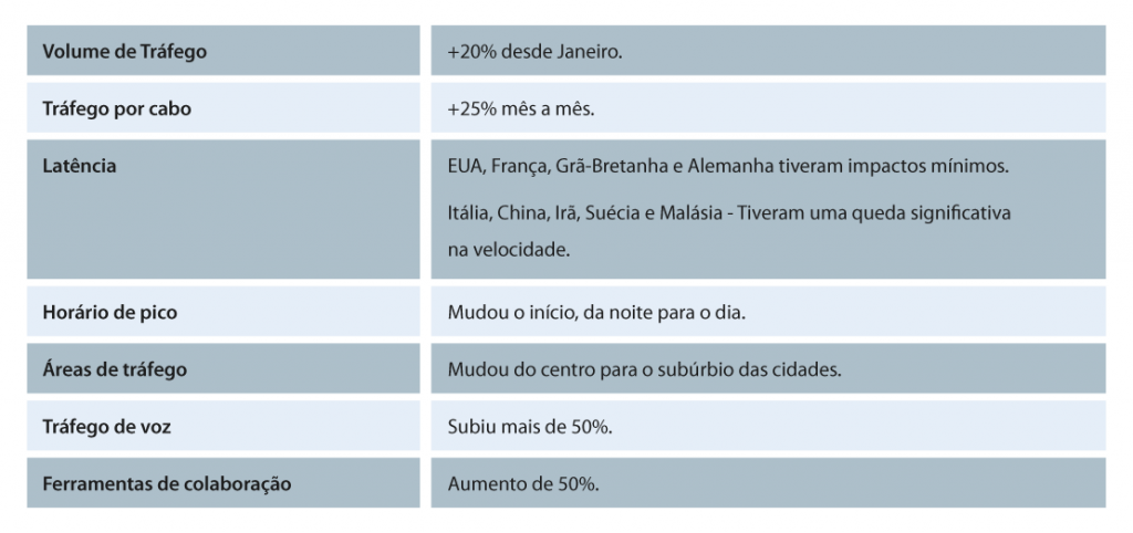 Mudanças no mercado de data center no Brasil.
